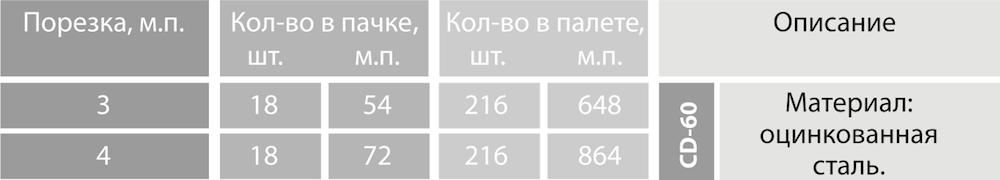 Профиль потолочный - 1