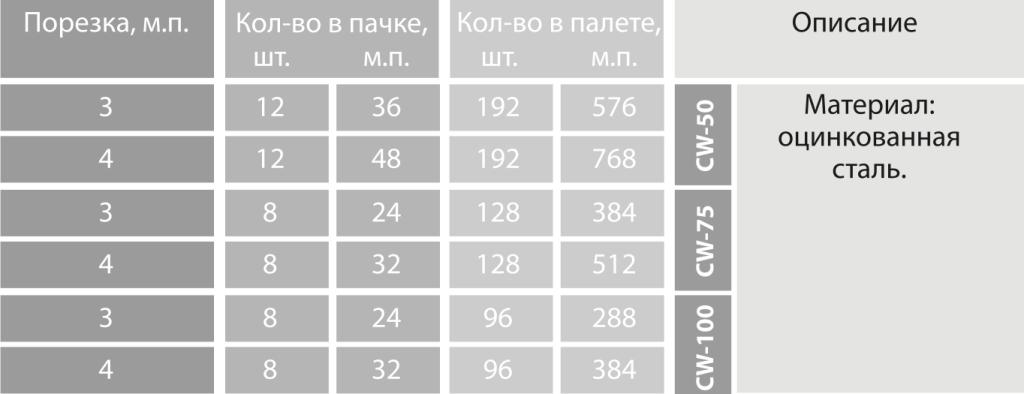 Профиль стоечный - 3
